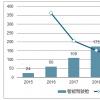 2019-2023年全球油气井导管安装服务市场  未来五年复合年增长率预测为7%